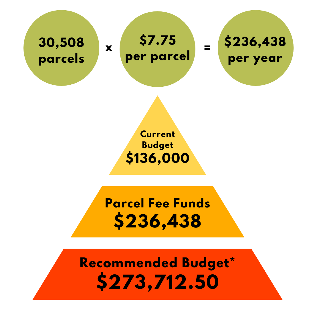 Fee would generate $236,438/year compared to the $136,000 current budget and recommended $273,712.50 budget.